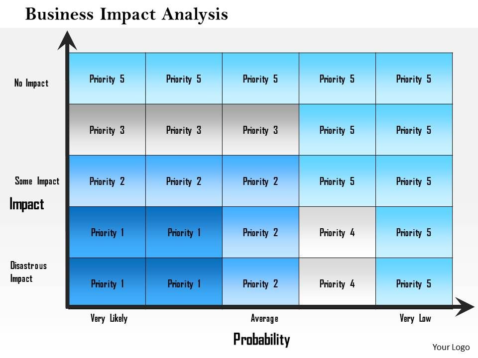 1214 Business Impact Analysis Powerpoint Presentation | Powerpoint