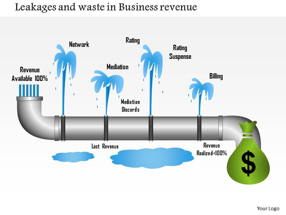 1214 Leakages And Waste In Business Revenue Powerpoint