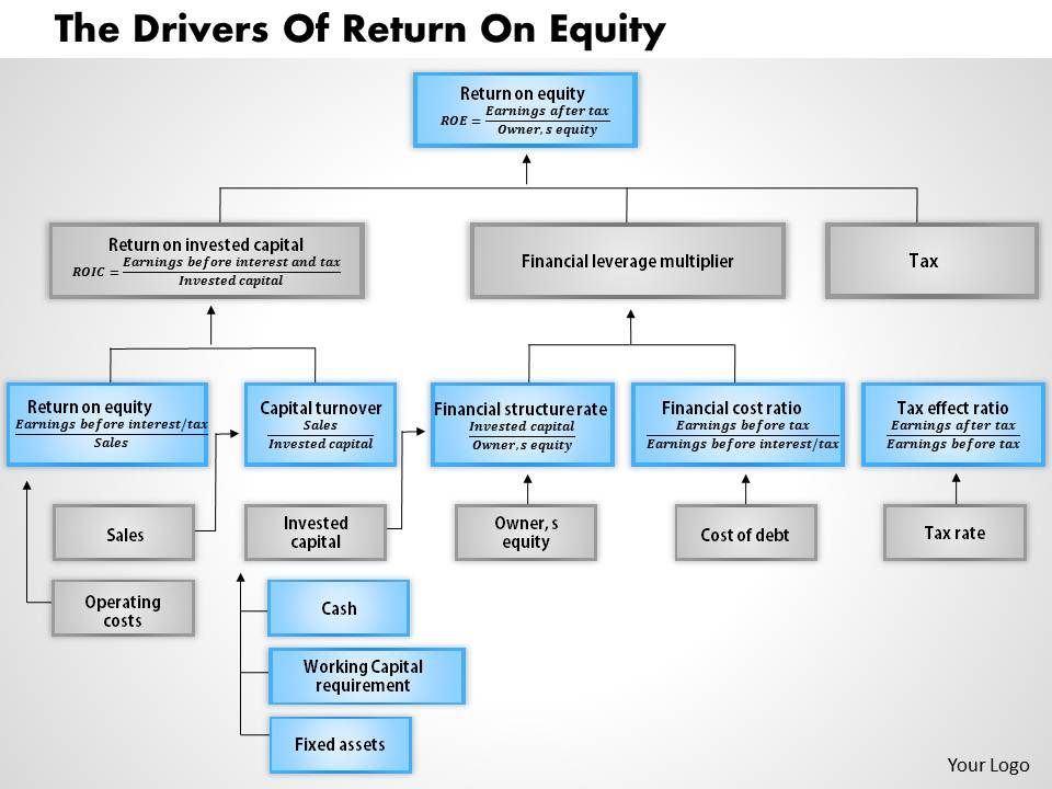 how to get return on equity