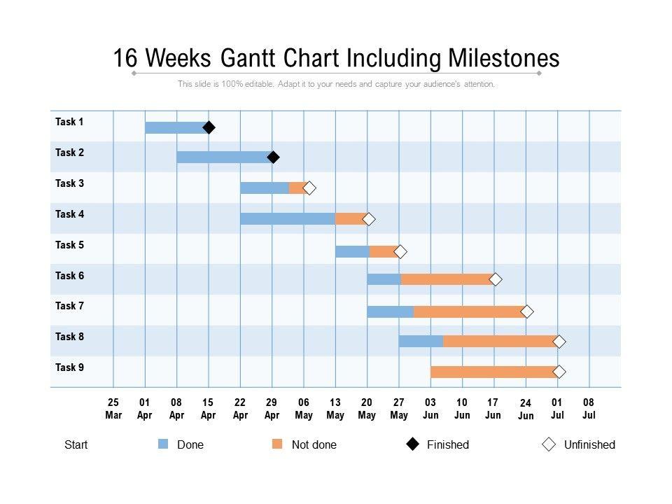 16 Weeks Gantt Chart Including Milestones Powerpoint Slide Template Presentation Templates Ppt Layout Presentation Deck