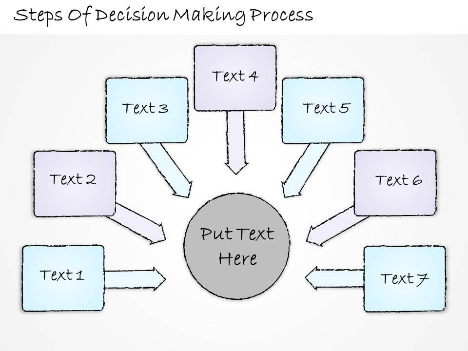 business decision making steps In psychology, decision-making is regarded as the cognitive process resulting in  the selection  gofer is an acronym for five decision-making steps:   chinese business leaders each exhibit a distinctive national style of decision- making.