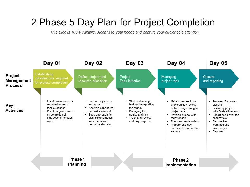 2 Phase 5 Day Plan For Project Completion