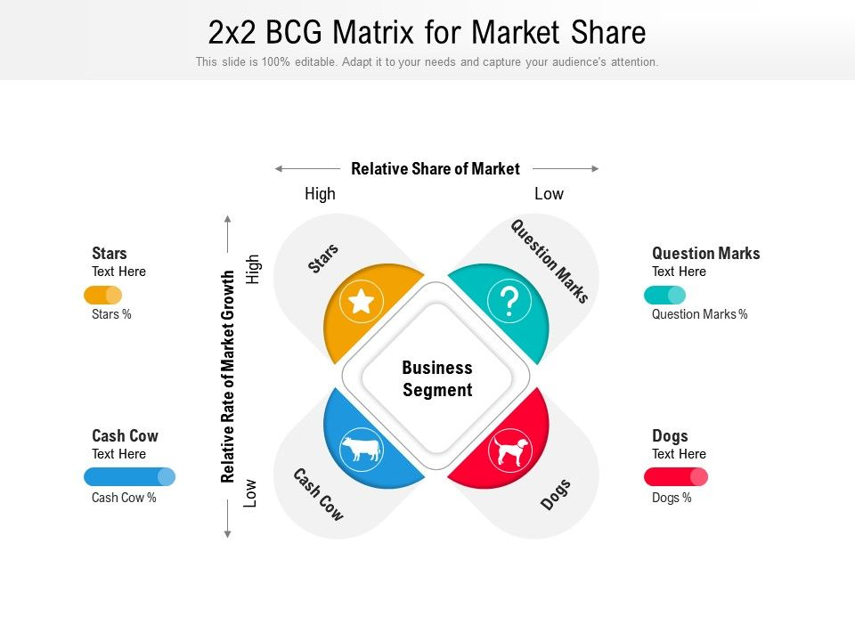 2x2 BCG Matrix For Market Share