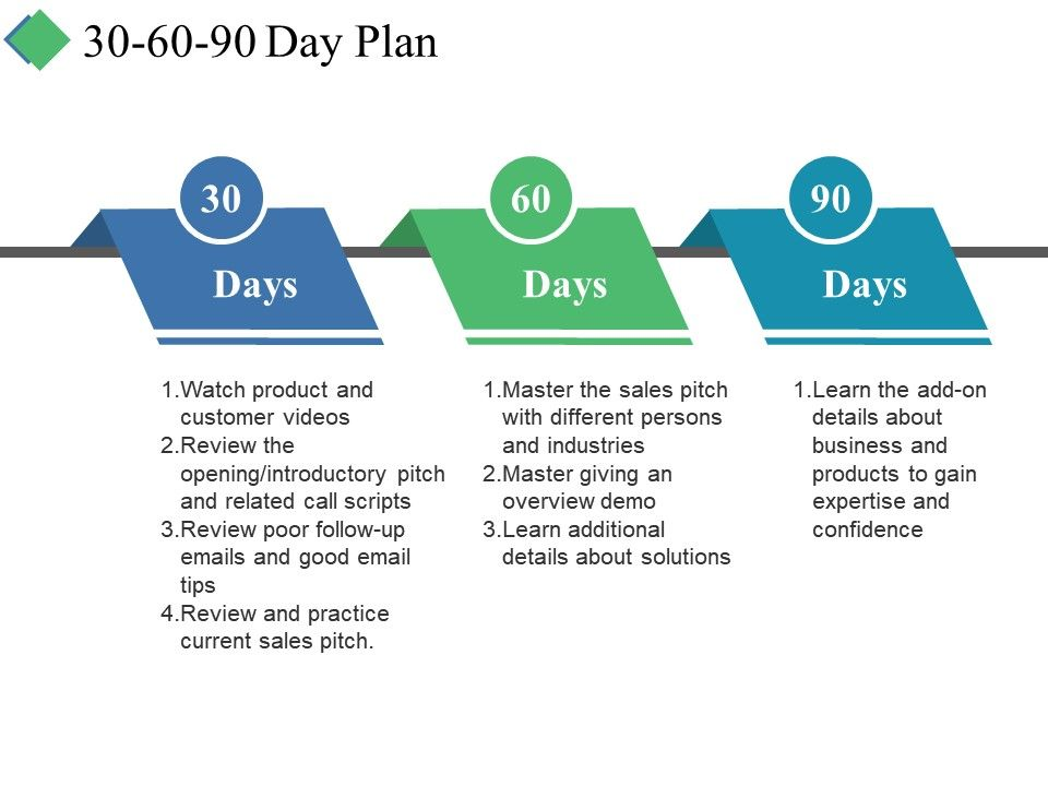 30 60 90 Day Plan Ppt Summary Grid Presentation Powerpoint