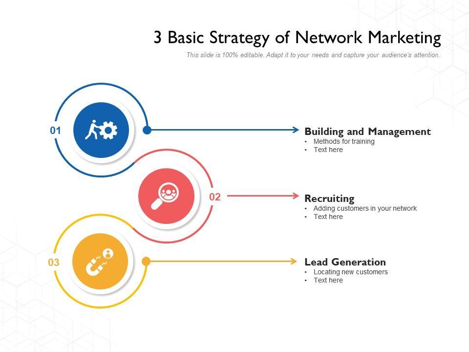 3 Basic Strategy Of Network Marketing