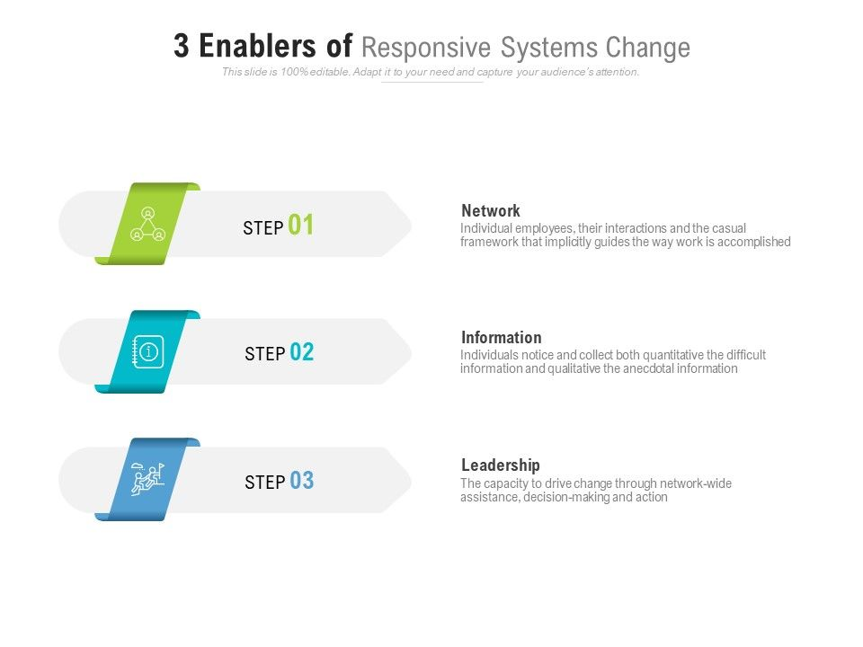 3 Enablers Of Responsive Systems Change