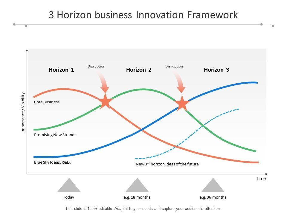 3_horizon_business_innovation_framework_Slide01