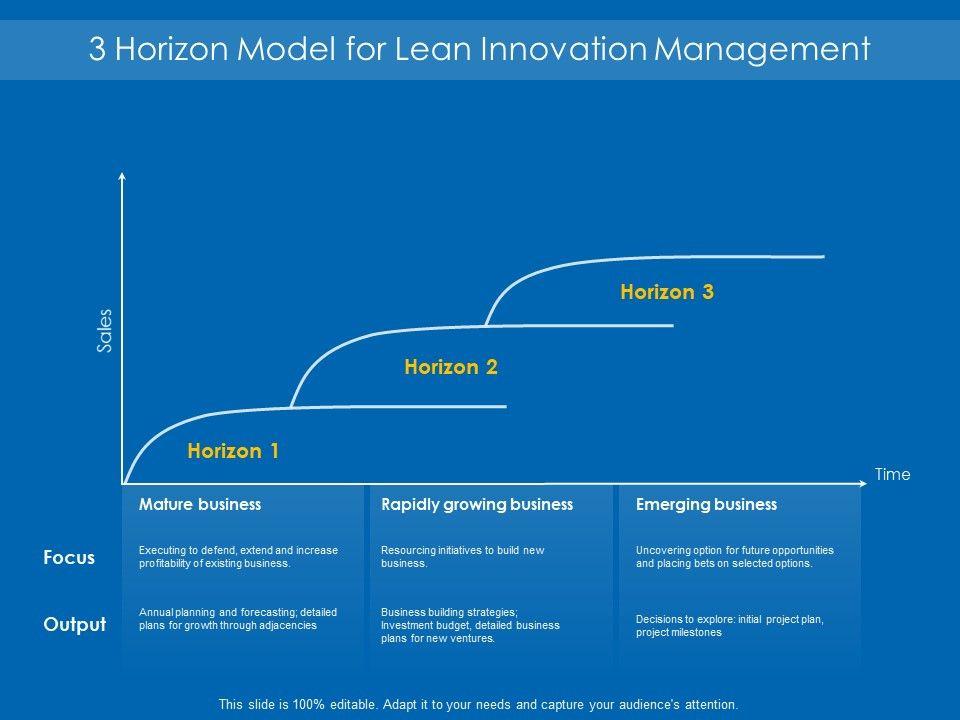 3_horizon_model_for_lean_innovation_management_Slide01
