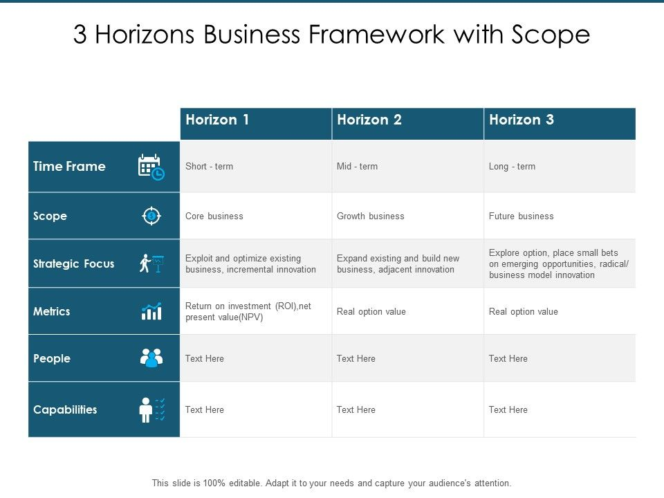 3_horizons_business_framework_with_scope_Slide01
