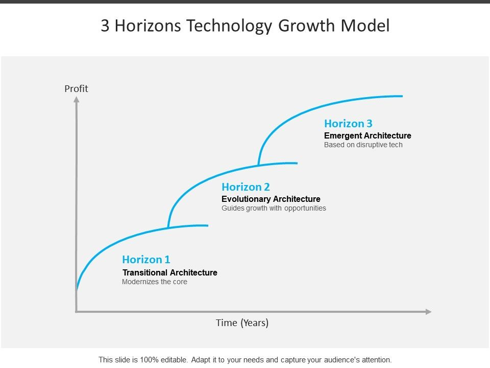 3_horizons_technology_growth_model_Slide01