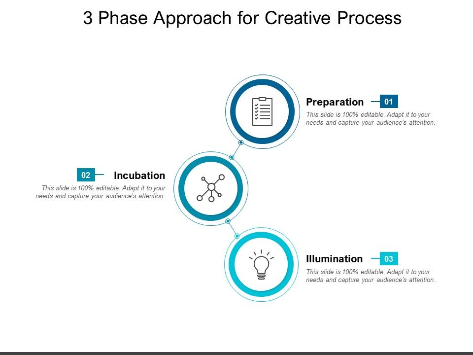 3 Phase Approach For Creative Process