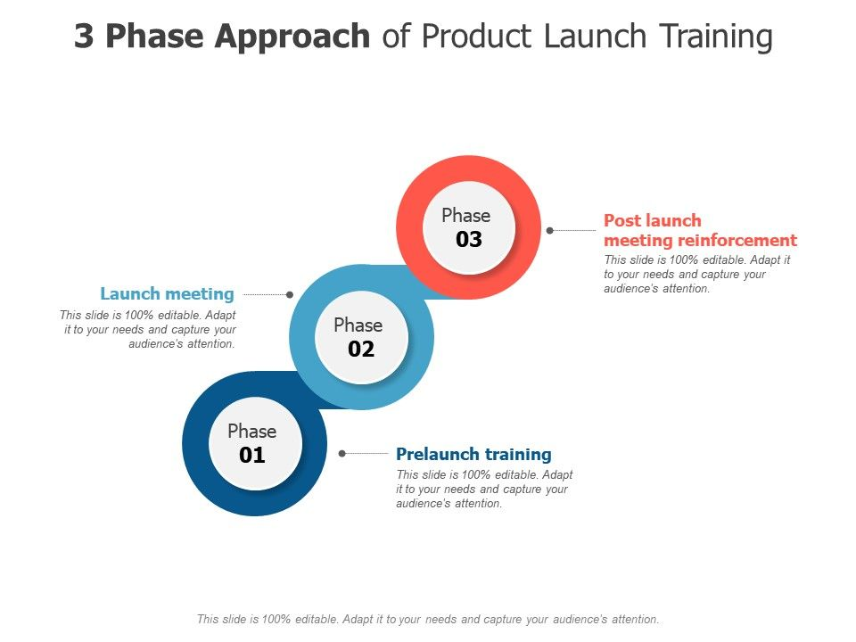 3 Phase Approach Of Product Launch Training