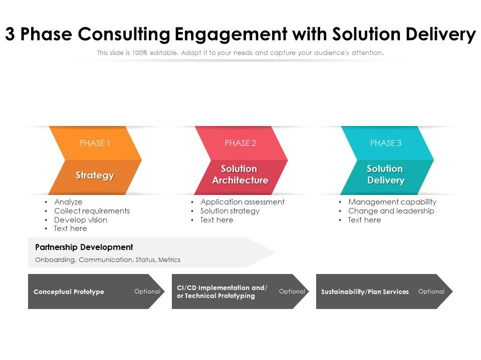 3 Phase Consulting Engagement With Solution Delivery