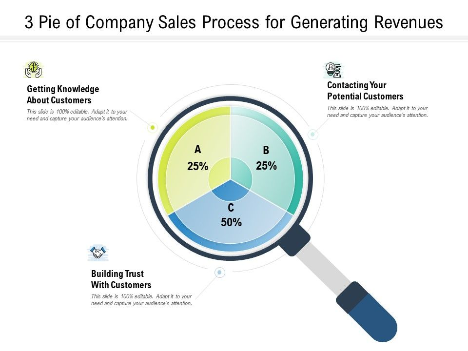 3 Pie Of Company Sales Process For Generating Revenues