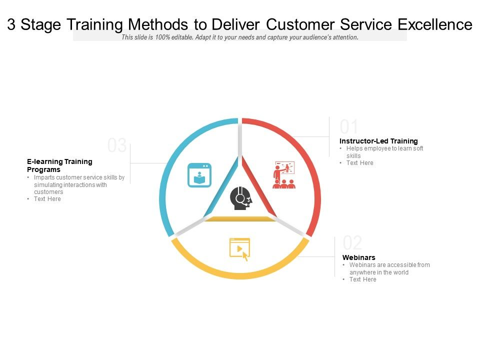 3 Stage Training Methods To Deliver Customer Service Excellence