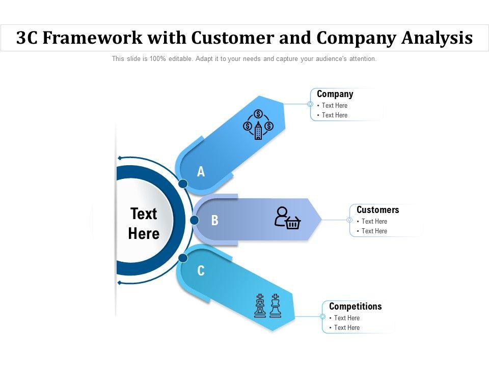 3c Framework With Customer And Company Analysis