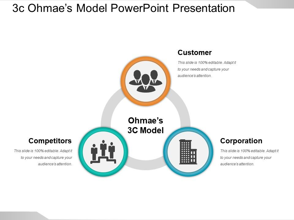 3c Ohmaes Model Powerpoint Presentation
