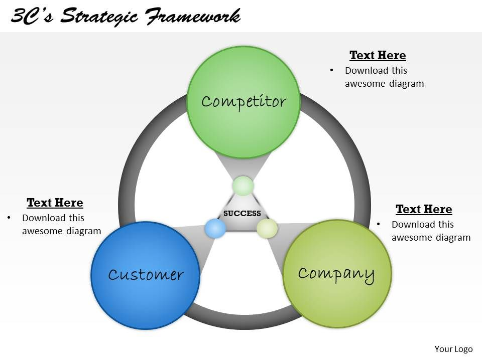 3cs strategic framework powerpoint template slide | ppt images, Powerpoint templates