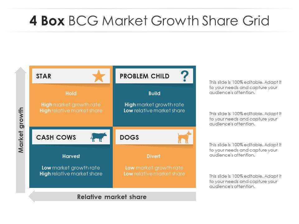 4 Box BCG Market Growth Share Grid