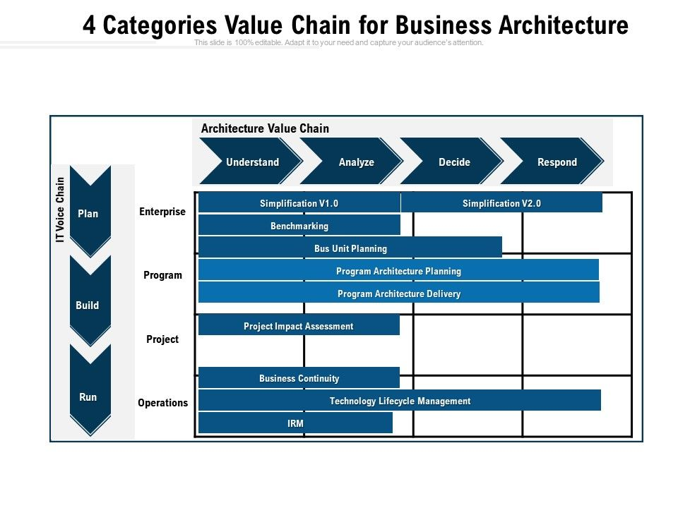 4 Categories Value Chain For Business Architecture Powerpoint Slides Diagrams Themes For Ppt Presentations Graphic Ideas
