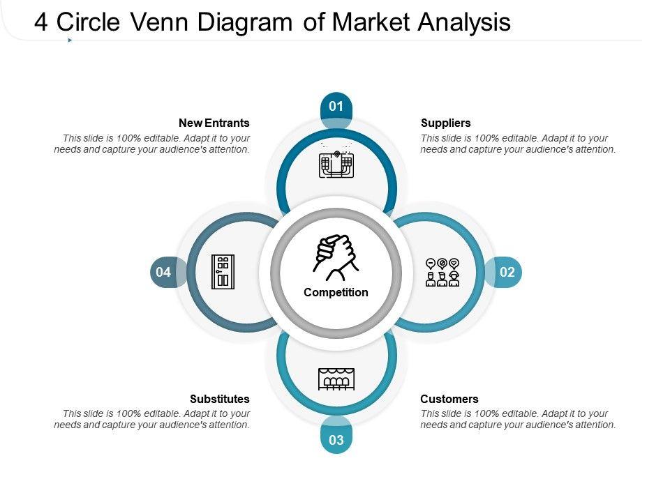 4 Circle Venn Diagram Of Market Analysis