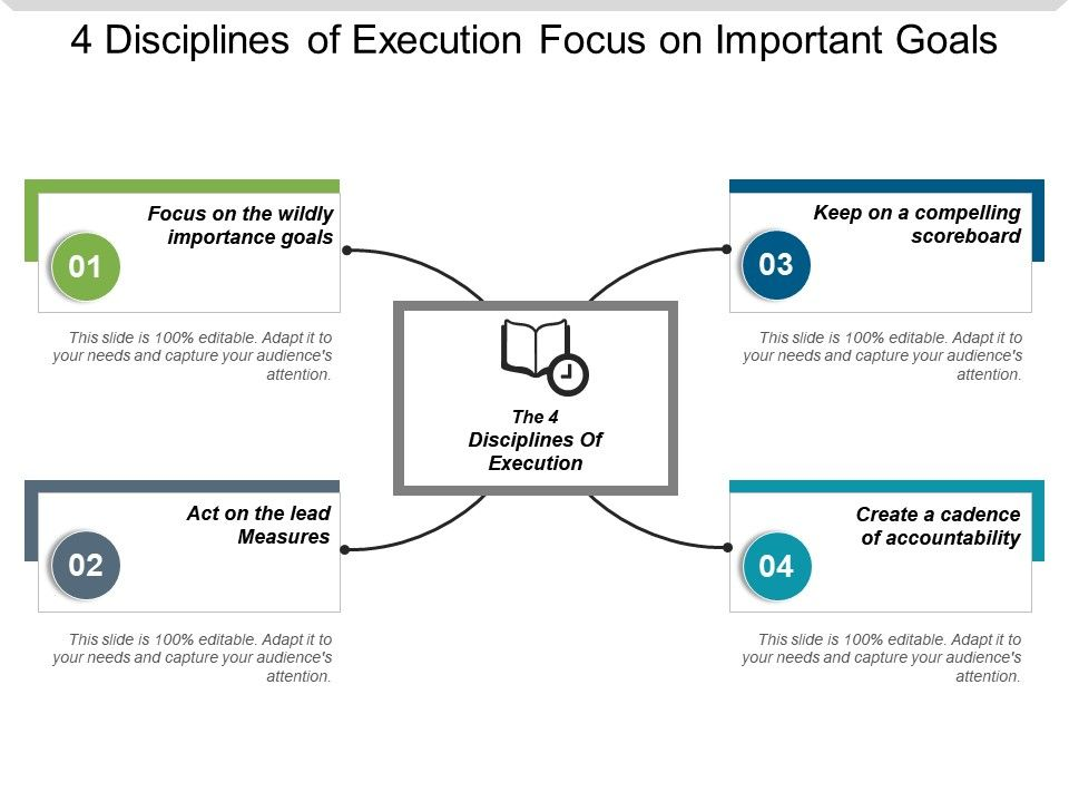 4 Disciplines Of Execution Focus On Important Goals | PowerPoint ...