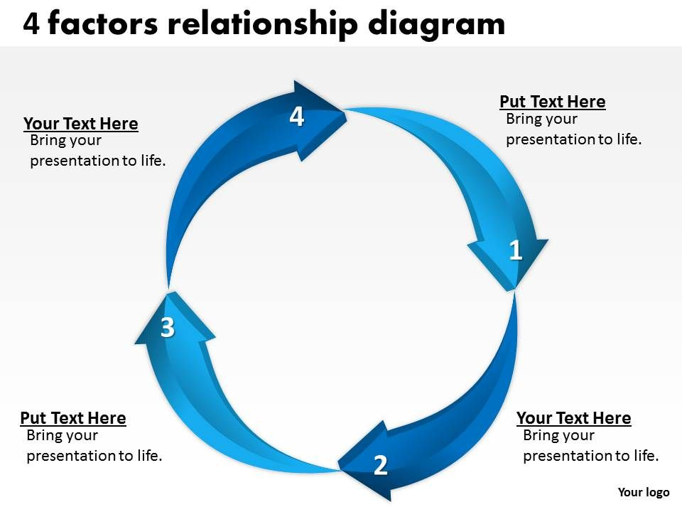 4 Factors Relationship Diagram Powerpoint Templates | Presentation