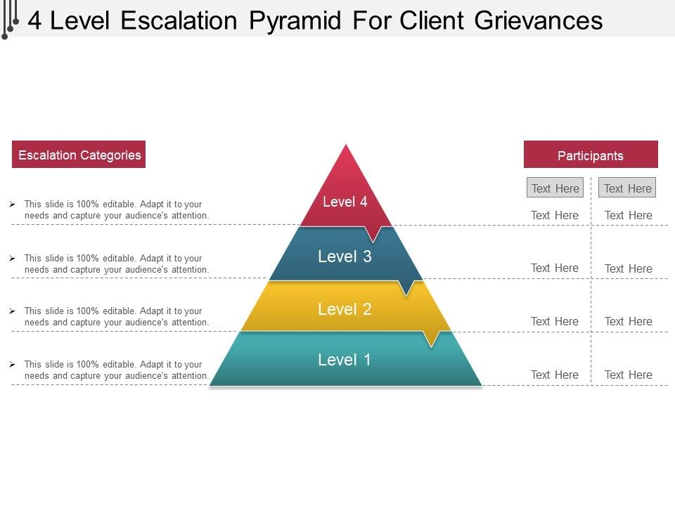 4 Level Escalation Pyramid For Client Grievances