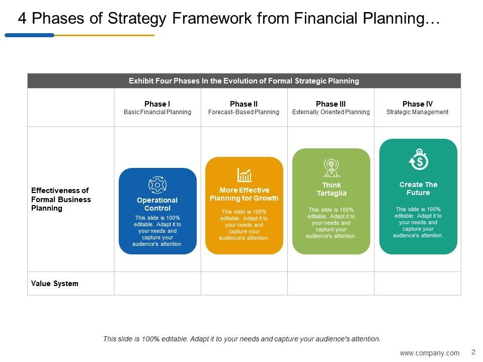 business planning strategy implementation and evaluation