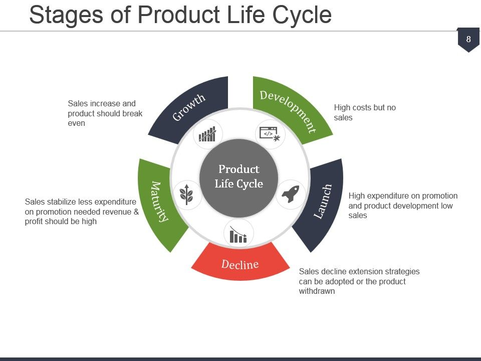 product life cycle and 4 ps of marketing By tradition, the marketing core consists of 4 ps: product, price, place (distribution), and promotion  where are products in the product life cycle.