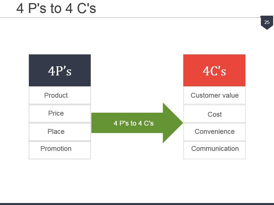 product life cycle and 4 ps of marketing Marketing mix of 4p's for competitive advantage the product is the key element of any marketing mix 211 product life cycle it denotes the different stages through which the sale of any product changes in a time period there are.