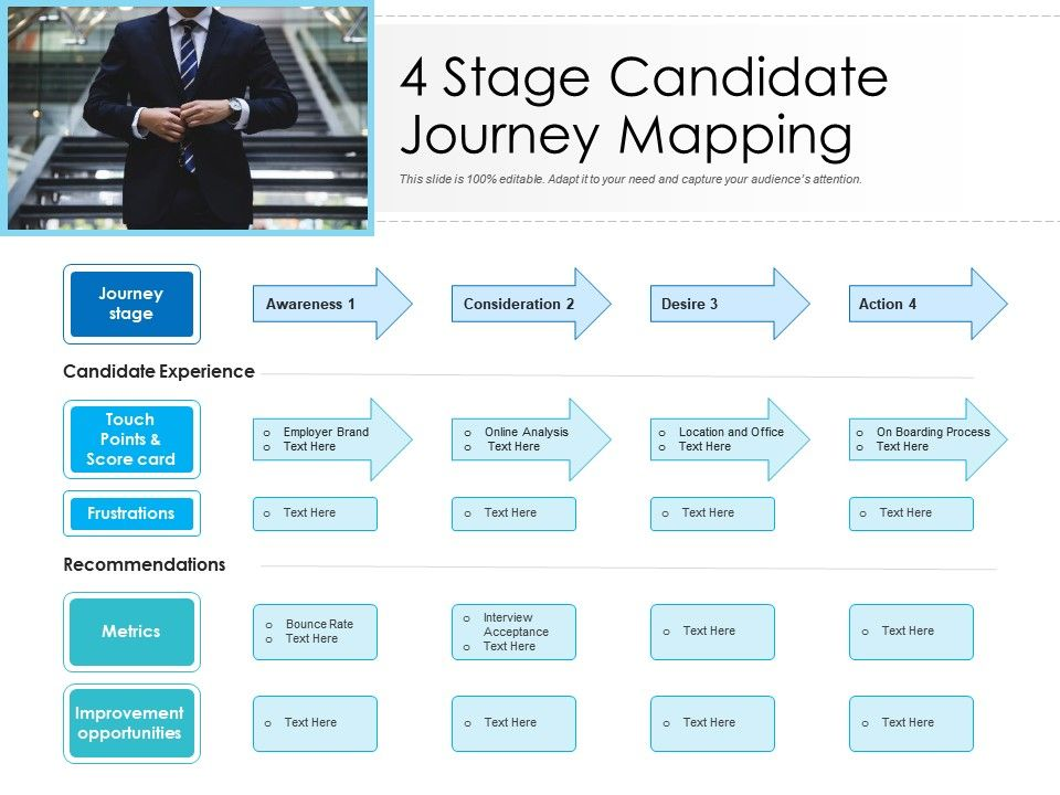 4 Stage Candidate Journey Mapping