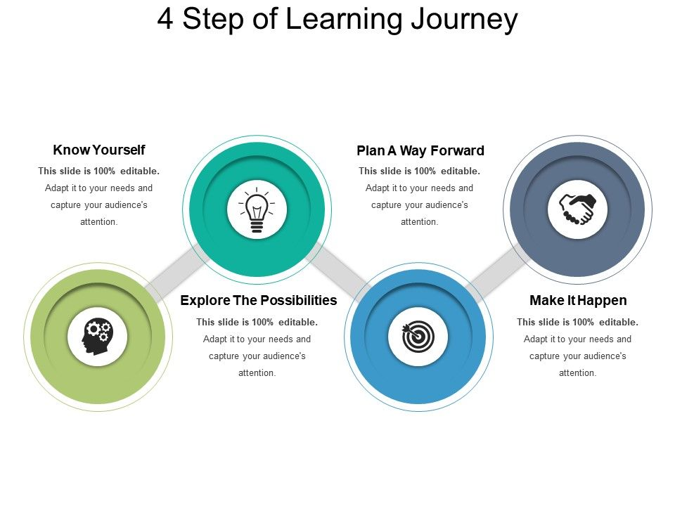 4 Step Of Learning Journey Powerpoint Images Slide01 Slide02