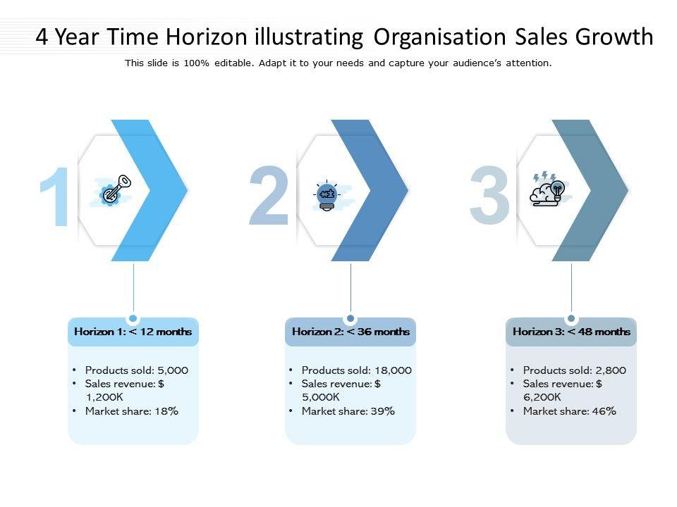 4 Year Time Horizon Illustrating Organisation Sales Growth