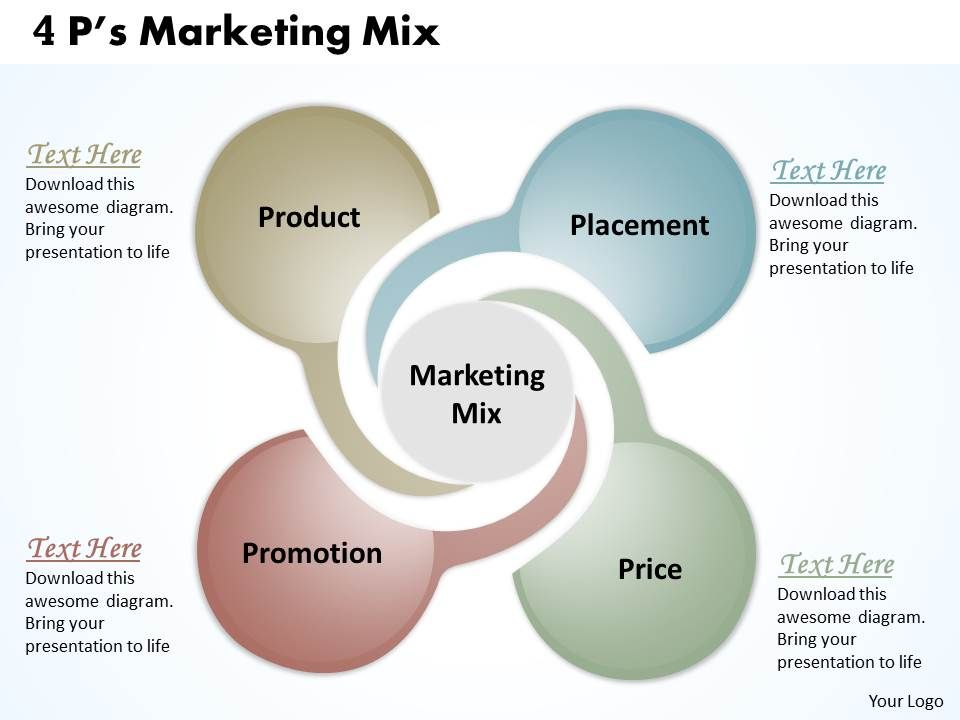 marketing 4 ps Once you have a clear understanding of who your target audiences are, then you can start to develop the 4 p's of marketing, beginning with product describe your product and benefits first, describe your product and services and the qualities and benefits your business offers to customers.
