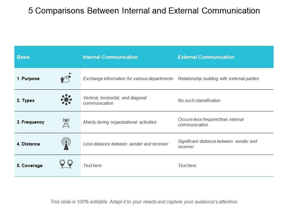 5 Comparisons Between Internal And External Communication