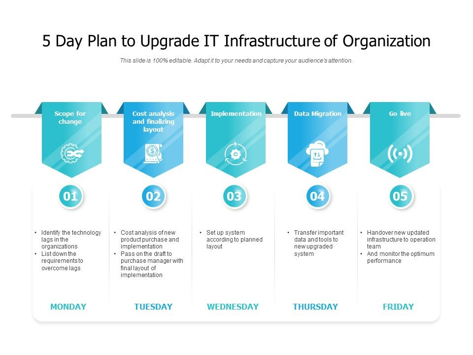 5 Day Plan To Upgrade It Infrastructure Of Organization