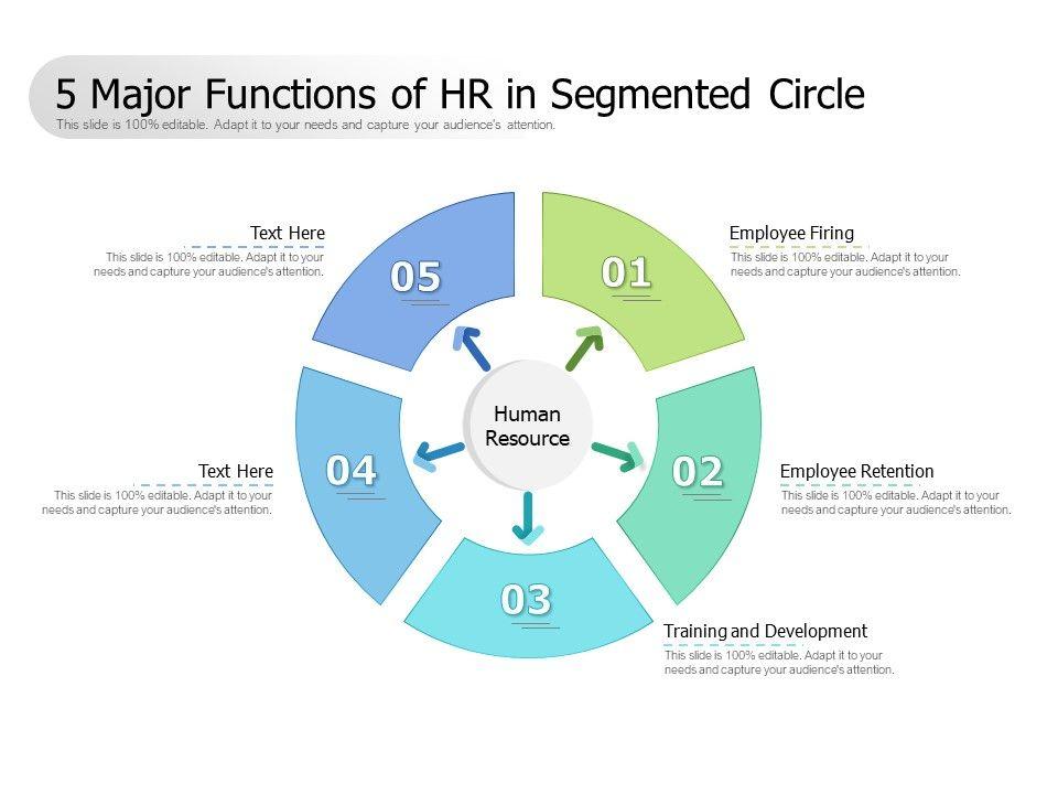 5 Major Functions Of HR In Segmented Circle