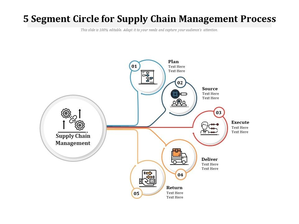 5 Segment Circle For Supply Chain Management Process