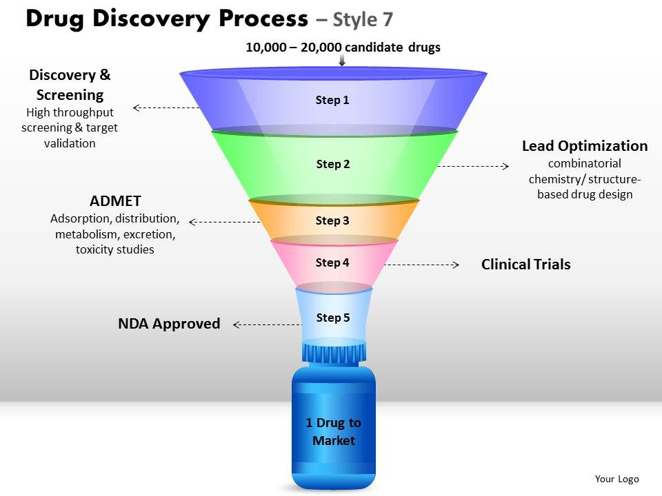 5_staged_drug_discovery_process_Slide01