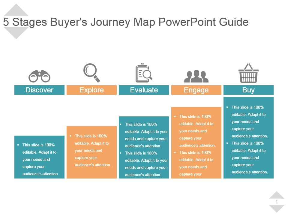 5 Stages Buyers Journey Map Powerpoint Guide Powerpoint