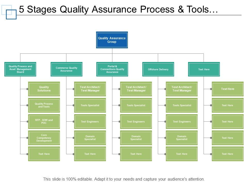 5 Stages Quality Assurance Process And Tools Org Chart Powerpoint Templates Designs Ppt Slide Examples Presentation Outline