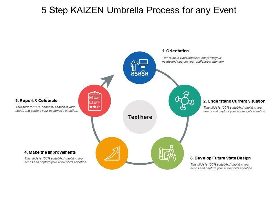 5 Step Kaizen Umbrella Process For Any Event