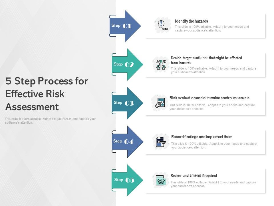 5 Step Process For Effective Risk Assessment Powerpoint Slide Template Presentation Templates Ppt Layout Presentation Deck A risk assessment is a thorough look at your workplace to identify those things, situations, processes, etc. 5 step process for effective risk