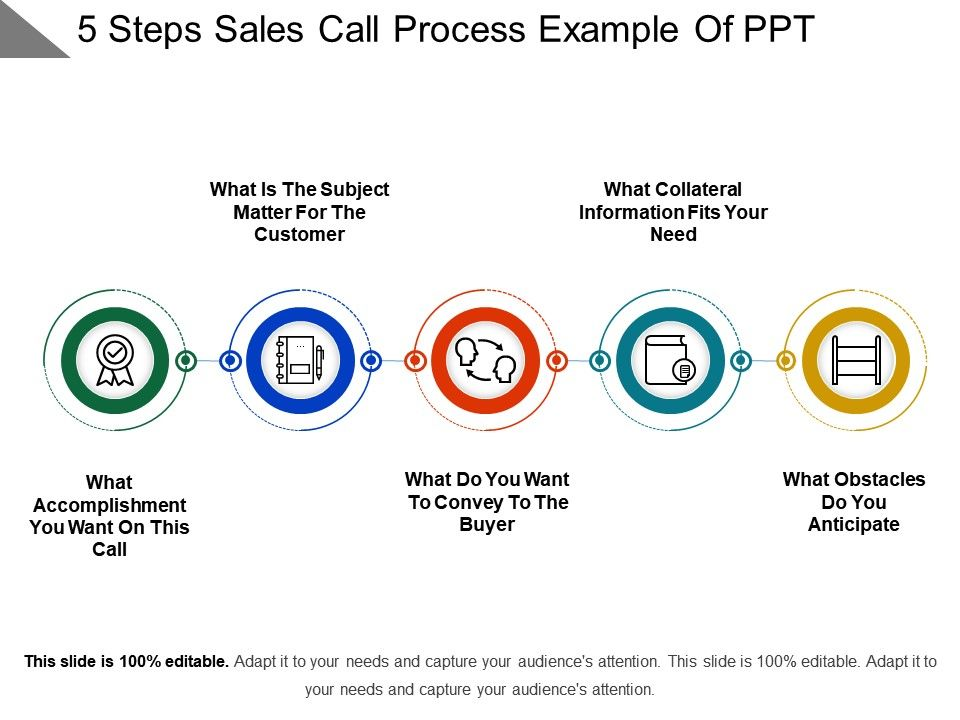 5 steps sales call process example of ppt powerpoint for Sales call cycle template