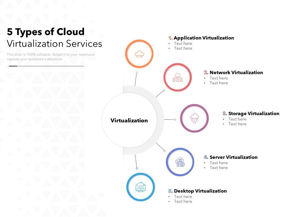 5 Types Of Cloud Virtualization Services