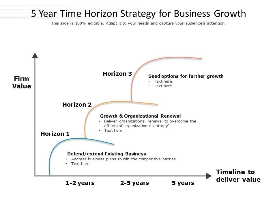 5 Year Time Horizon Strategy For Business Growth