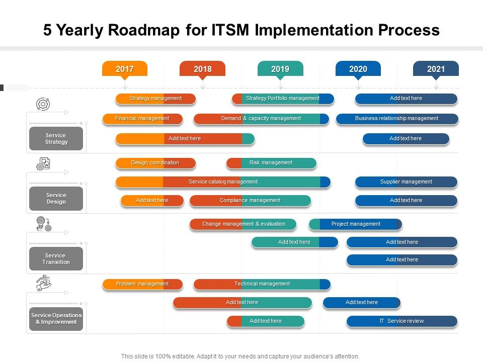 5 Yearly Roadmap For ITSM Implementation Process