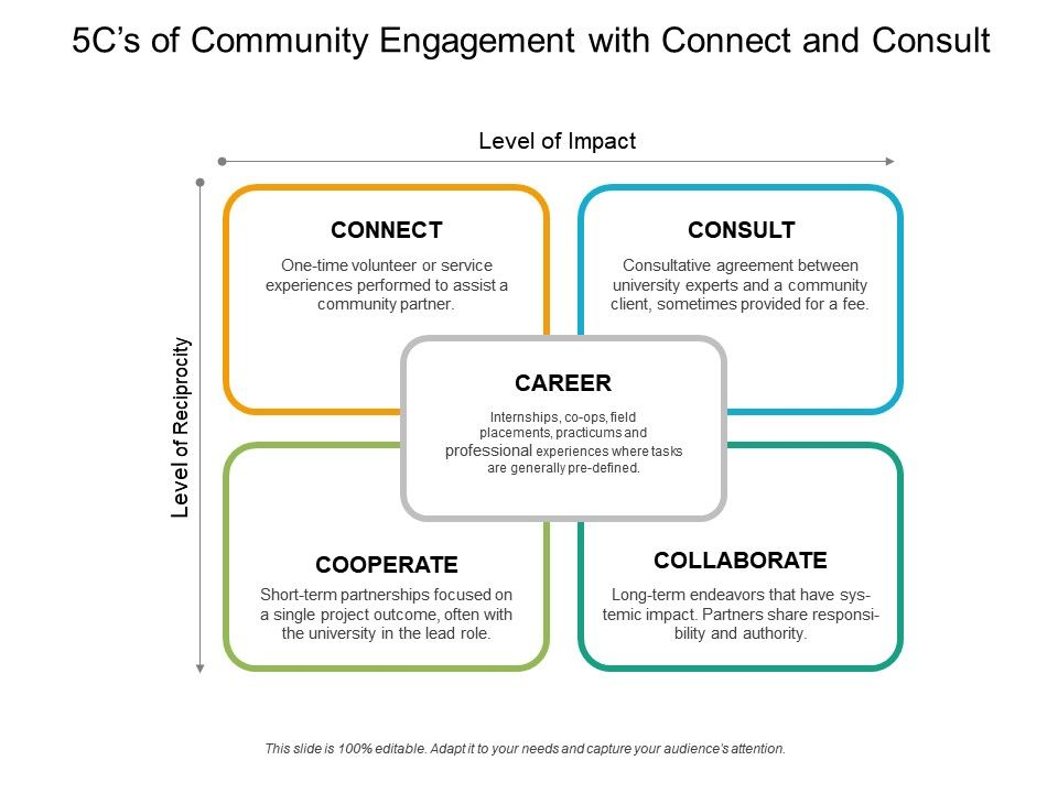 5cs Of Community Engagement With Connect And Consult