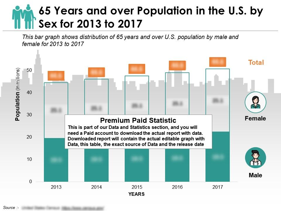 Over Population - Pirate4x4.Com : 4x4 and Off-Road Forum |Overpopulation Charts 2013